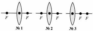 Тест по физике Линзы 8 класс 8 задание