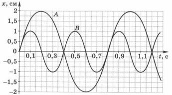 Тест по физике Механические явления 9 класс 1 вариант 1 задание