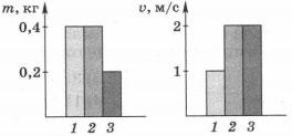 Тест по физике Механические явления 9 класс 1 вариант 5 задание