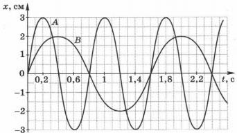 Тест по физике Механические явления 9 класс 2 вариант 1 задание