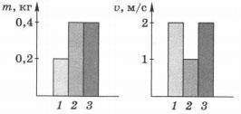 Тест по физике Механические явления 9 класс 2 вариант 5 задание