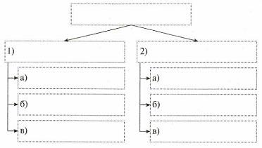 Тест по информатике Наглядные формы представления информации 5 класс 1 вариант 6 задание