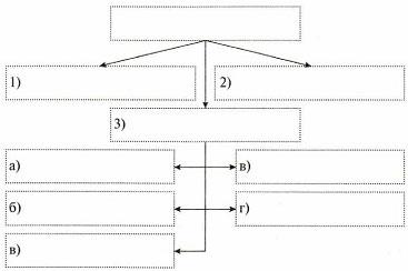 Тест по информатике Наглядные формы представления информации 5 класс 2 вариант 6 задание