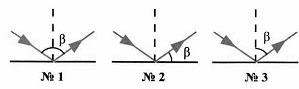 Тест по физике Отражение света 8 класс 5 задание