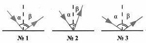 Тест по физике Отражение света 8 класс 7 задание
