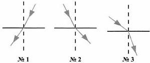 Тест по физике Преломление света 8 класс 6 задание