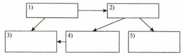 Тест по информатике Схемы 6 класс 1 вариант 6 задание