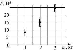 Образец ВПР 2018 по физике 11 класс 11 задание