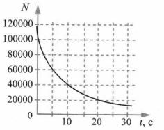 Тест по физике Биологическое действие радиации 9 класс 5 задание