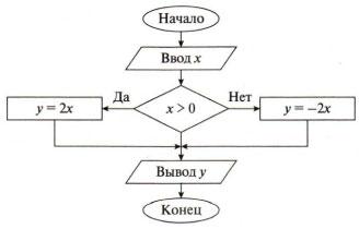 Тест по информатике Обработка информации 5 класс 1 вариант 8 задание