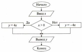 Тест по информатике Обработка информации 5 класс 2 вариант 8 задание