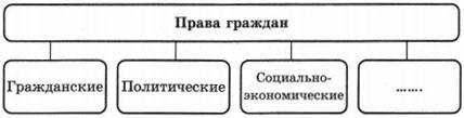 Тест по обществознанию Права и обязанности граждан 7 класс 2 вариант 10 задание