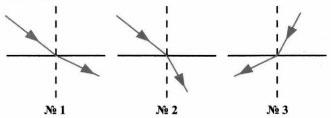 Тест по физике Световые явления 8 класс 1 вариант 10 задание