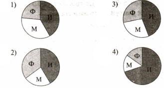 Тест по информатике Средства анализа и визуализации данных 9 класс 1 вариант 3 задание Ответы
