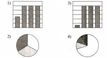 Тест по информатике Средства анализа и визуализации данных 9 класс 1 вариант 4 задание Ответы