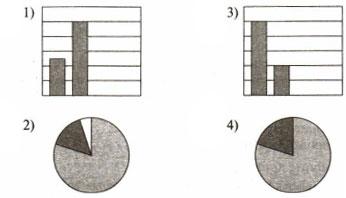 Тест по информатике Средства анализа и визуализации данных 9 класс 2 вариант 4 задание Ответы
