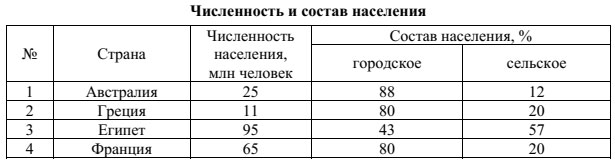 Образец ВПР 2018 по географии 6 класс Задание 8_1