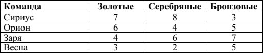Образец ВПР 2018 по математике 4 класс 6 задание
