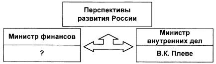 Тест по истории Общественно-политическое развитие России в 1894-1904 гг 9 класс 6 задание 1 вариант