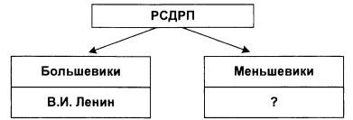 Тест по истории Общественно-политическое развитие России в 1894-1904 гг 9 класс 6 задание 2 вариант