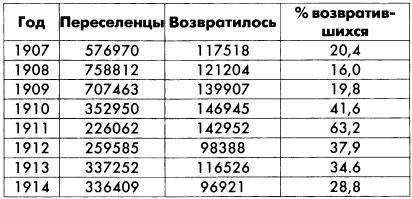 Переселение за Урал и водворение переселенцев в 1907-1914 гг.