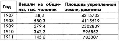 Укрепление земли в личную собственность в России в 1907-1911 гг.