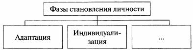 Схема Фазы становления личности