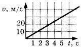 график зависимости скорости тела от времени 1 вариант задание А2