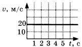 график зависимости скорости тела от времени 2 вариант задание А2