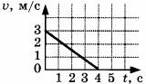 график зависимости скорости тела от времени Задание А2 Вариант 1