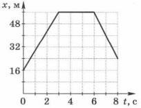 График зависимости координат от времени 1 вариант задание 3