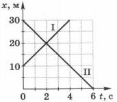 График зависимости координат от времени 1 вариант задание 4