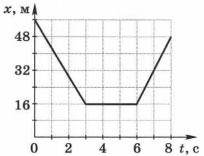 График зависимости координат от времени 2 вариант задание 3