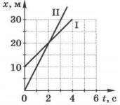 График зависимости координат от времени 2 вариант задание 4