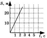 график зависимости пути от времени для равномерно движущегося тела 1 вариант задание А3