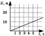 график зависимости пути от времени для равномерно движущегося тела 2 вариант задание А3