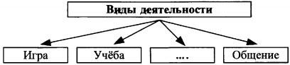 Схема Виды деятельности