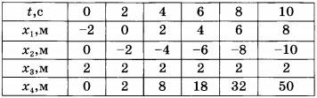 Таблица Зависимость от времени координат четырёх тел, движущихся по оси ОХ вариант 1 задание А6