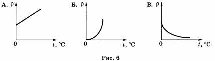 график (рис. 6) зависимости удельного сопротивления металла от температуры