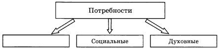 Схема Потребности 1 вариант
