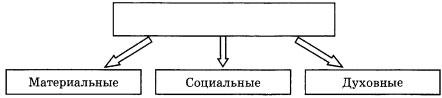 Схема Потребности 2 вариант