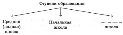 Схема Ступени образования