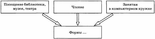 Схема Формы ...
