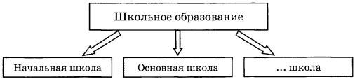 Схема Школьное образование
