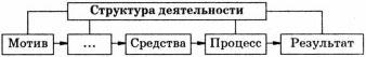 Схема структура деятельности