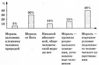 Диаграмма Какой подход к обоснованию морали вы разделяете