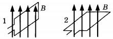 Замкнутый контур, помещённый в однородное магнитное поле 2 вариант