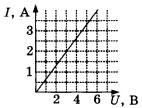 График зависимости силы тока в проводнике от напряжения 1 вариант