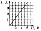 График зависимости силы тока в проводнике от напряжения 2 вариант
