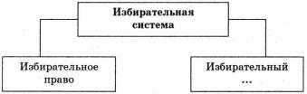 Схема Избирательная система